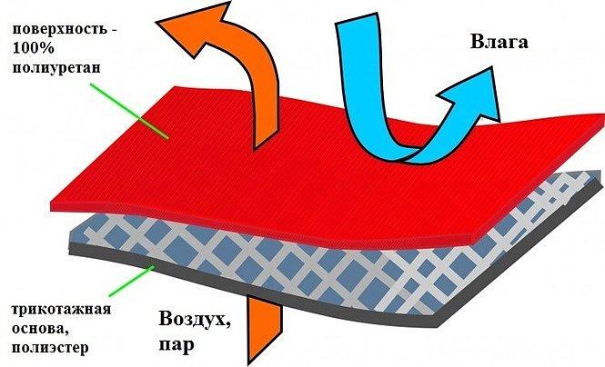 Структура влагонепроницаемой ткани Далия